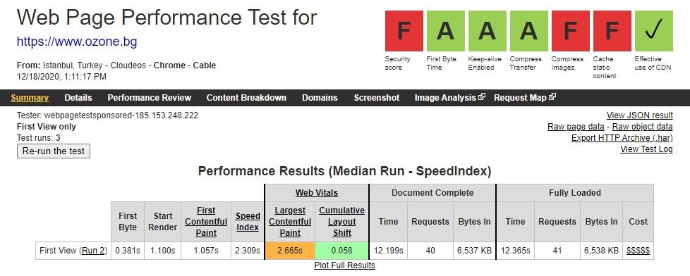 Данните от Web Page Test за Ozone.bg