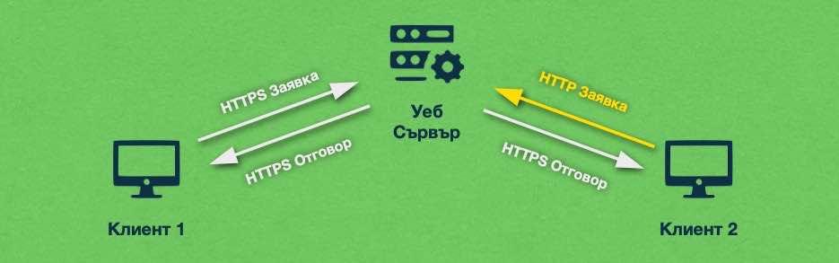 След като сървърът е правилно настроен, той ще отговаря на всички заявки през защитения HTTPS протокол.